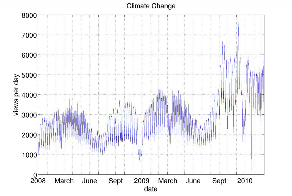 Climate change daily views