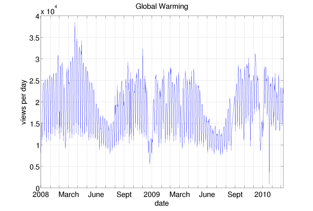 Global Warming daily views
