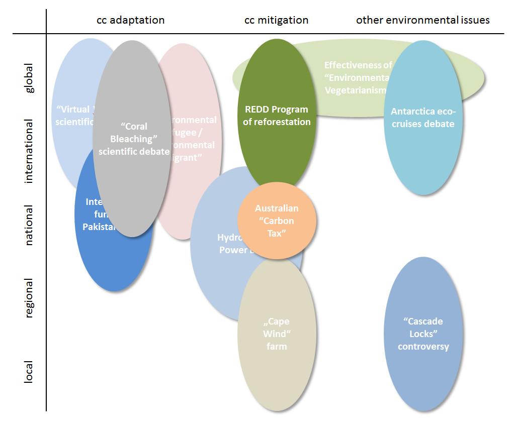 Representation-of-studies