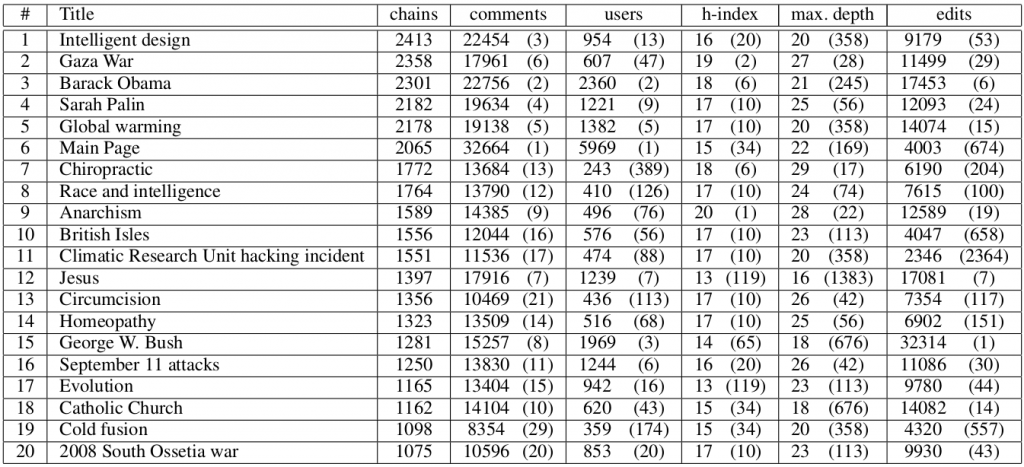 Top 20 Wikipedia articles by number of discussion chains